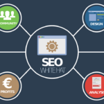what feature is required to track customer search terms on a website? SEO is something that fascinates anyone who has a minimum association with digital marketing. If we have a look at the bigger picture